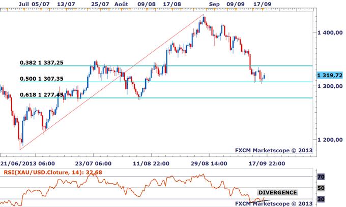 Idéé de trading DailyFX : Une divergence haussière évidente sur l'or