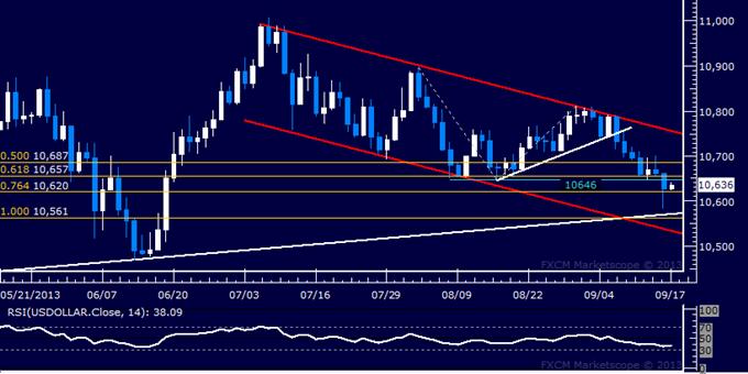 Forex: US Dollar Technische Analyse – Kurs sinkt auf 3-Monatstief