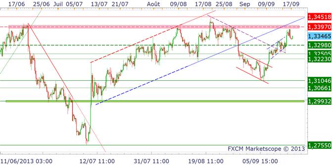 eurusd_17092013_1_body_EURUSD.png, EURUSD : 1.34$, le pivot de moyen terme
