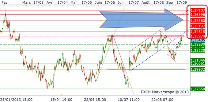 eurusd_17092013_1_body_EURUSD2.png, EURUSD : 1.34$, le pivot de moyen terme