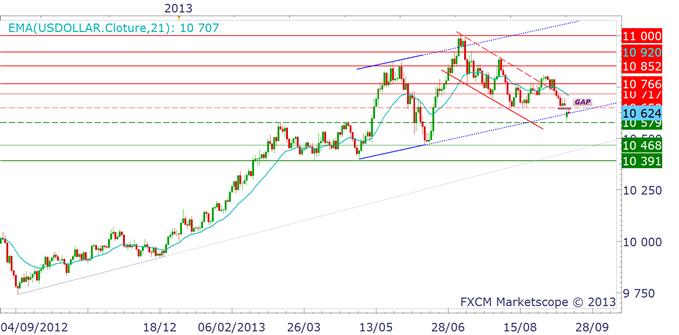 eurusd_17092013_1_body_dollarindex.png, EURUSD : 1.34$, le pivot de moyen terme
