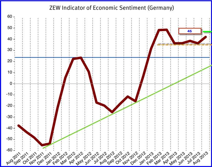 EURUSD : 1.34$, le pivot de moyen terme