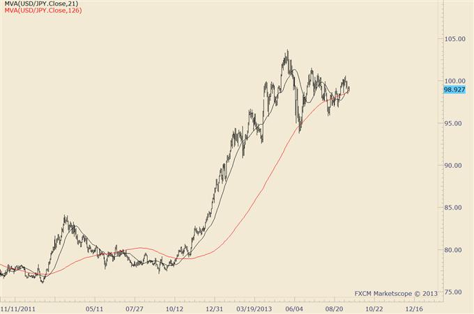 US Dollar Trade Setups before the Fed