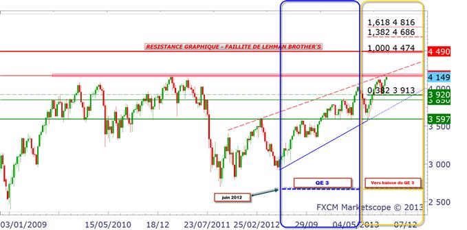 CAC 40 & S&P 500 : quelle tendance après le FOMC ?
