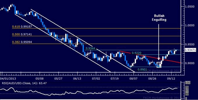 Forex: AUD/USD Technical Analysis – 0.95 Figure Seen Ahead