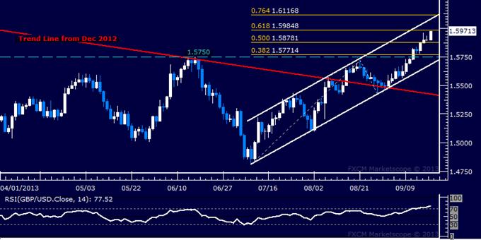 Forex: GBP/USD Technical Analysis – Bulls Aim Above 1.60