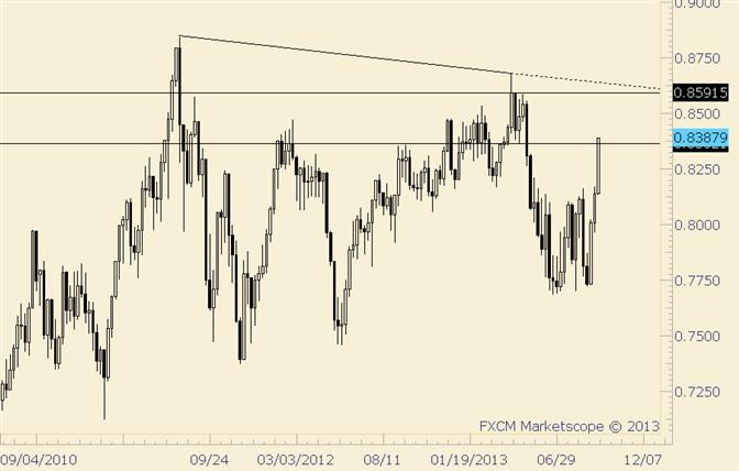 NZD/USD Trades into April Low