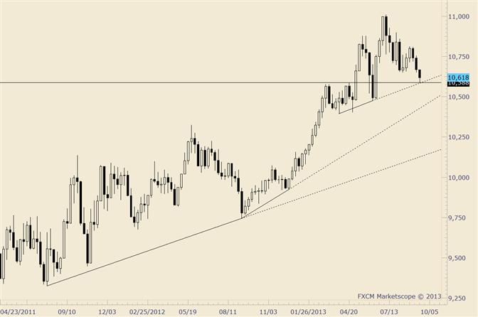 USDOLLAR at Support before FOMC