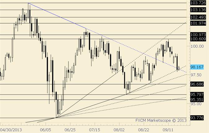 USD/JPY Drops into Trendline Confluence