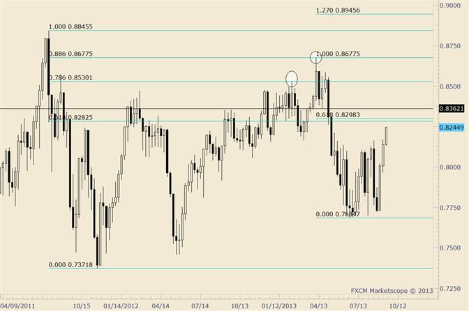 NZD/USD Trades above 200 Day Average