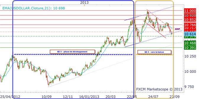 EURUSD : 1.37$  ou 1.2750$ après le FOMC ?