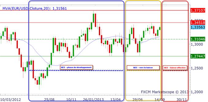 eurusd_analysetechnique18092013_1_body_eurusdhebdo.png, EURUSD : 1.37$  ou 1.2750$ après le FOMC ?