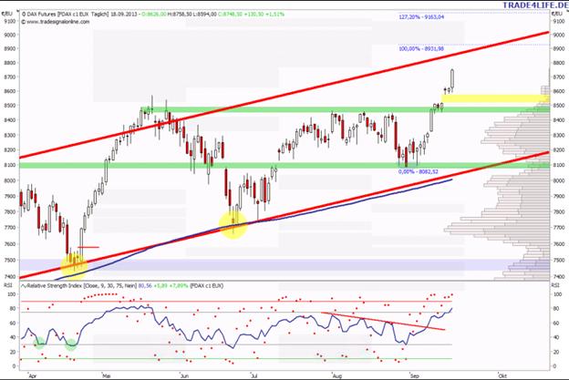 FDAX Update 19.09.2013 - DAX Post FOMC