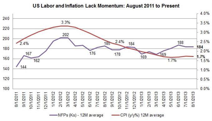 Comprendre l'absence de réduction du QE3 par la Fed ; nous aurions dû le voir venir