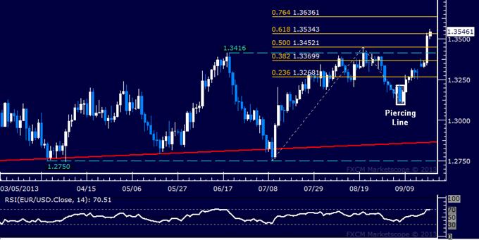Forex: EUR/USD Technical Analysis – Bulls Probe Above 1.35