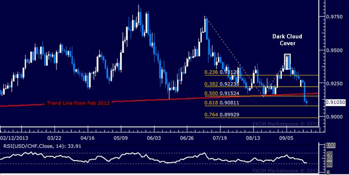 Forex: USD/CHF Technical Analysis – 19-Month Uptrend Broken