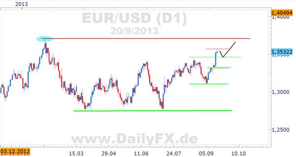 EUR/USD profitiert von FED, 1.3710 Ziel auf der Oberseite