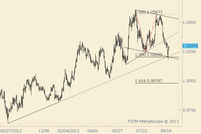 US_Dollar_News_Reversals_Present_Trading_Opportunities_body_usdcad.png, US Dollar News Reversals Present Trading Opportunities