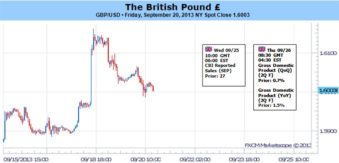 La livre fait face à une correction limitée dans un contexte de changement des perspectives de la politique monétaire de la BoE