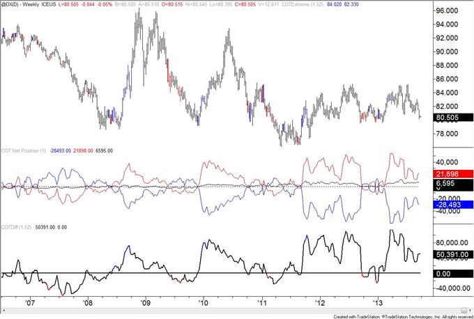Britisches Pfund: Stärkster Anstieg der spekulativen Netto-Positionierung seit Juni