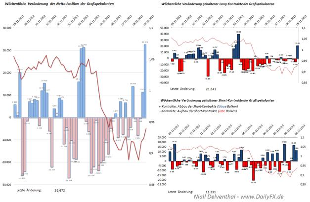 COT: AUD/USD größter Netto-Anstieg der Großspekulanten seit Juni 2012