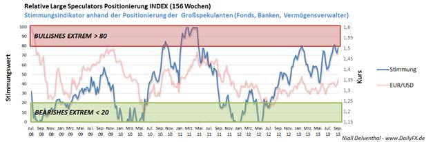 COT - EUR/USD Großspekulanten kaufen wieder verstärkt ein
