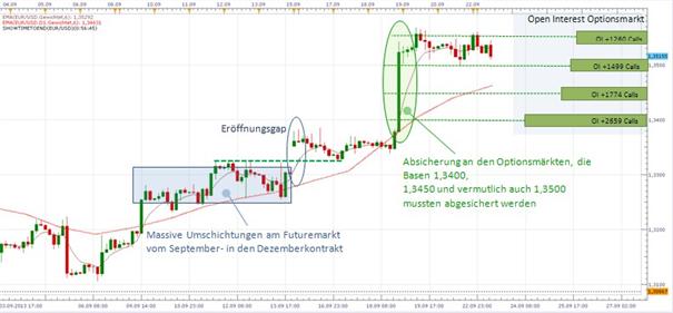 EUR/USD mit Warnsignalen