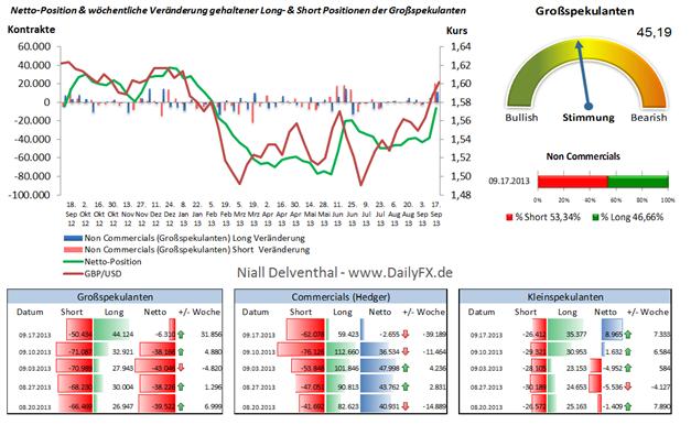 GBP/USD: grünes Licht für das Cable anhand der Commitment of Traders Daten