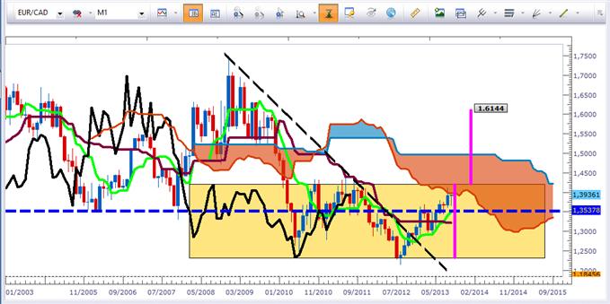 Les paires croisées de l'euro selon Ichimoku