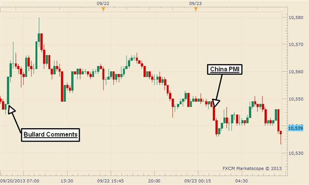 US Dollar Rewind: 'Octaper' Pop Soon Erased in Post-Weekend Trading