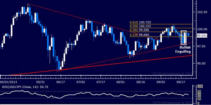 Forex: USD/JPY Technical Analysis – Rally Struggles Sub-100.00