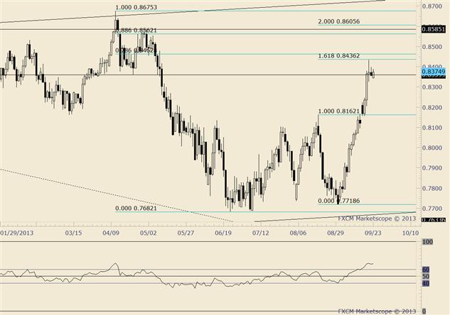 NZD/USD Holds Tight Range