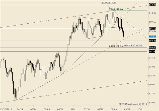 Crude fällt für 3. Tag in Folge; nähert sich dem August-Tief bei 102,21