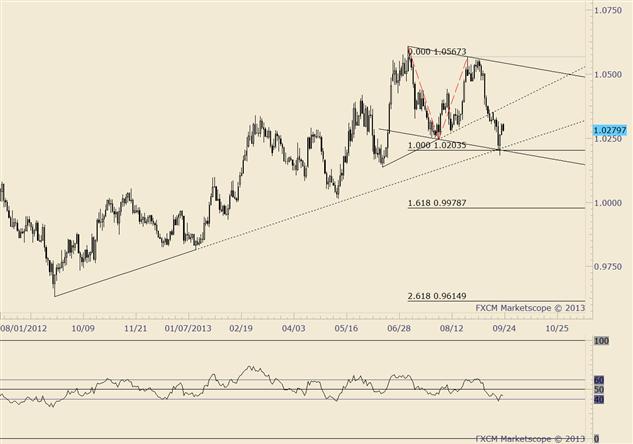 USD/CAD Bullish Trade Setting Up