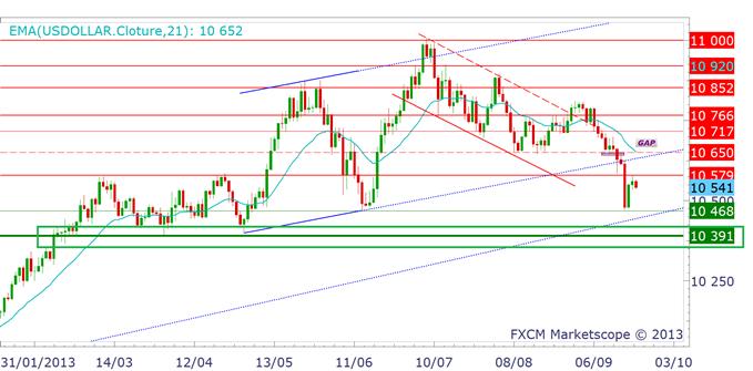 eurusd_23092013_1_body_dollarus.png, EURUSD - Discours de Mario Draghi à 15 heures
