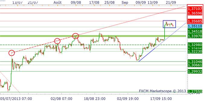 eurusd_23092013_1_body_eurusd.png, EURUSD - Discours de Mario Draghi à 15 heures