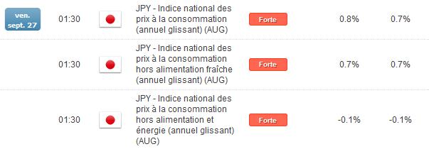 yenjaponais_analysetechnique23092013_1_body_calendrierJAPON.png, EURJPY & GBPJPY : tendance haussière de moyen terme