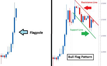 Comment trader les configurations en drapeau haussier ?