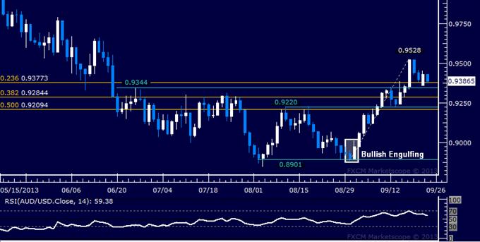 Forex: AUD/USD Technical Analysis – Barrier Below 0.94 Held