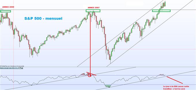 S&P 500 : l'indicateur RSI va montrer la voie