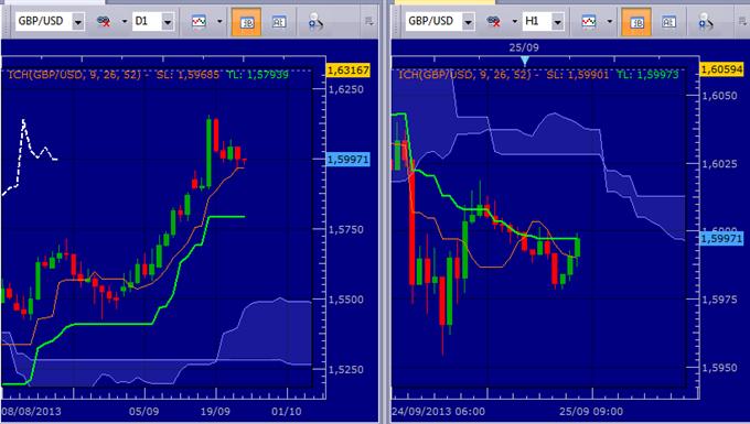 GBP/USD - Reprise de la hausse à venir