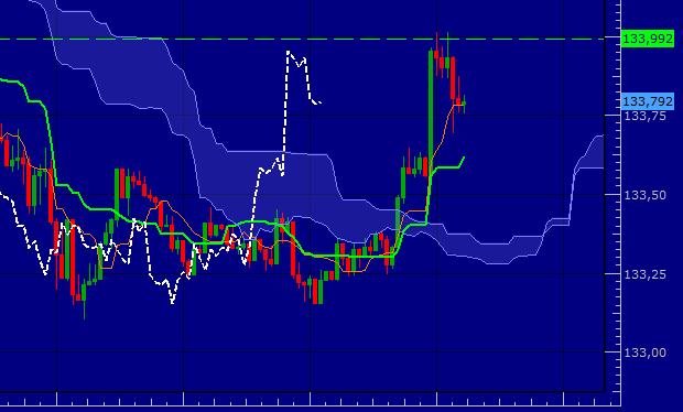 Les paires en Yen selon Ichimoku
