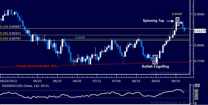 Forex: NZD/USD Technical Analysis – Selloff Gains Momentum