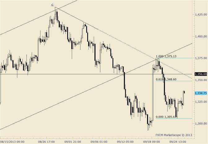 Gold Resistance Still Eyed near 1350