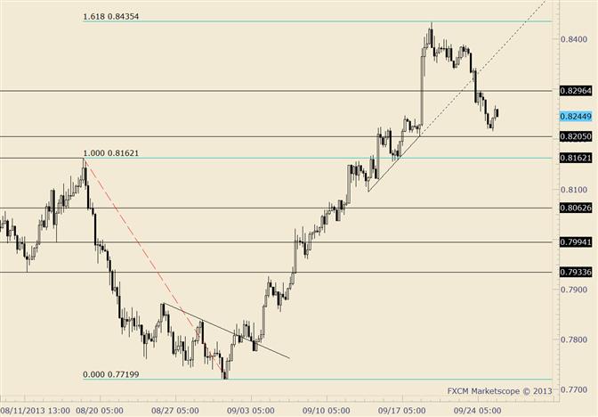 NZD/USD Decline Unfolding in Impulsive Manner