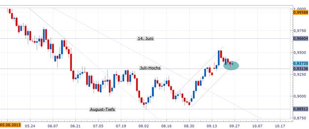AUD/USD - Rücklauf führte den Kurs in einen potenziellen Long-Trigger Bereich
