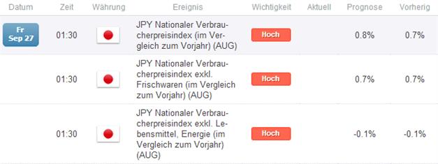 EUR/JPY - reif für größere Bewegungen? Bietet die Inflation der BoJ Spielraum?