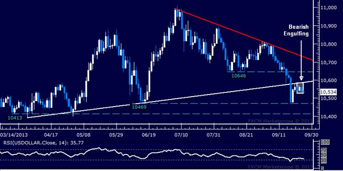 US Dollar Chart Setup Warns Selloff May Be Set to Resume