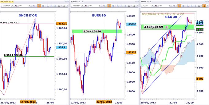 Vincent_Ganne_Panorama_des_principaux_actifs_boursiers_body_TRIPTIC.png, Panorama des principaux actifs boursiers