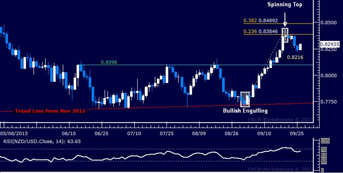 Forex: NZD/USD Technical Analysis – Drop Cut Short Above 0.82